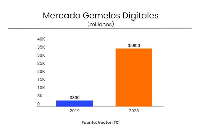 Mercado de Gemelos Digitales