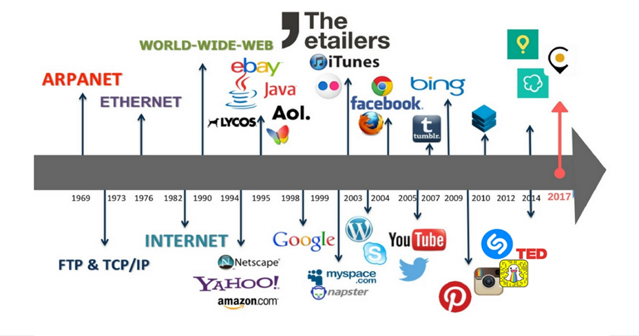 Evolución del ecosistema Internet | Nuevas tecnologías y su aplicación a la Marca personal | LinkedIn para Ingenieros