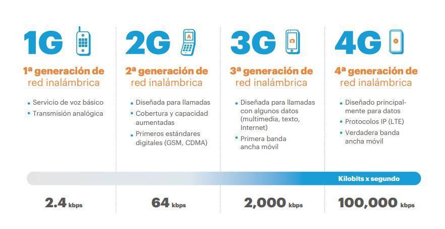 Evolución 1G al 4G