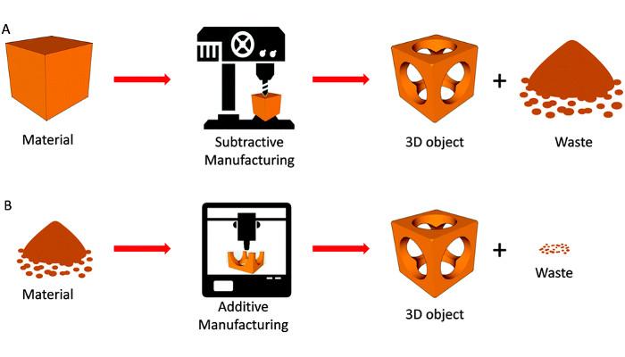 Diferencias entre fabricacion tradicional y fabricación aditiva