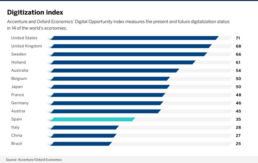 Estudio de Accenture sobre los indices de digitalización en 14 países del mundo