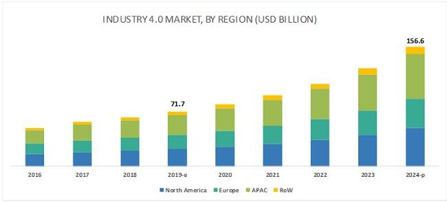 Mercado mundial de la Industria 4.0 1 Evolución