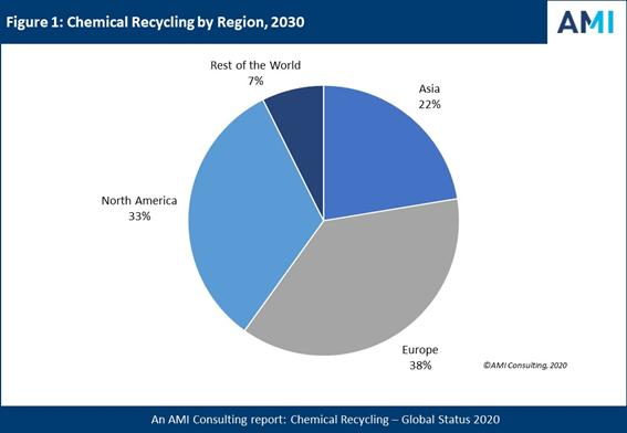 Reciclado Químico de Plásticos clave para economía circular| AMI